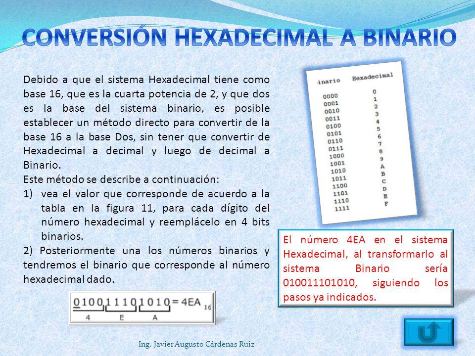 CONVERSIÓN HEXADECIMAL A BINARIO