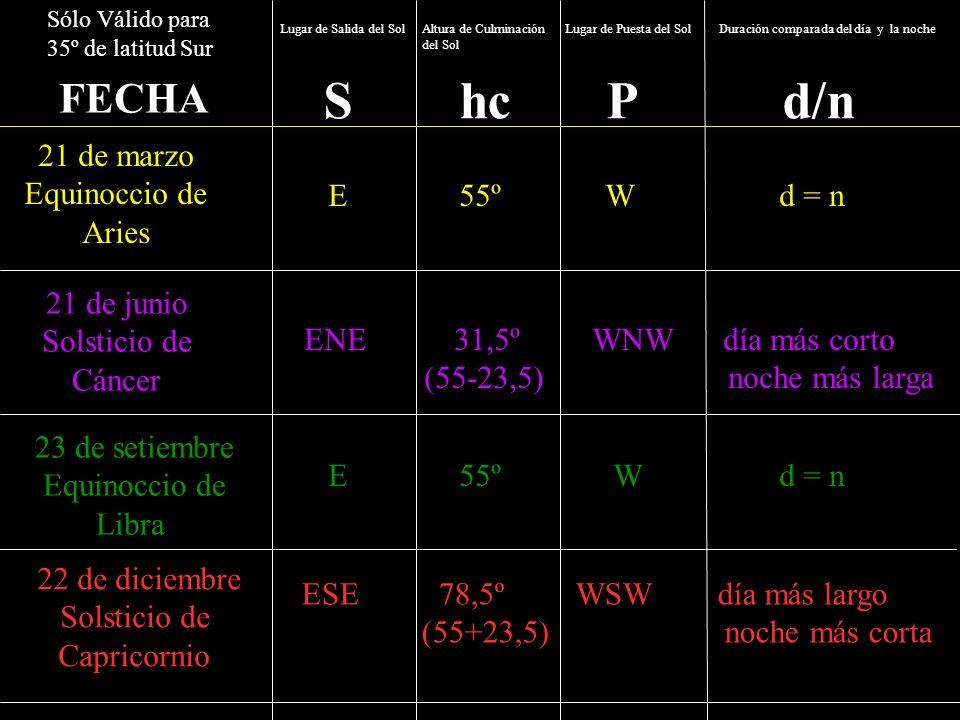 S hc P d/n FECHA 21 de marzo Equinoccio de Aries E 55º W d = n