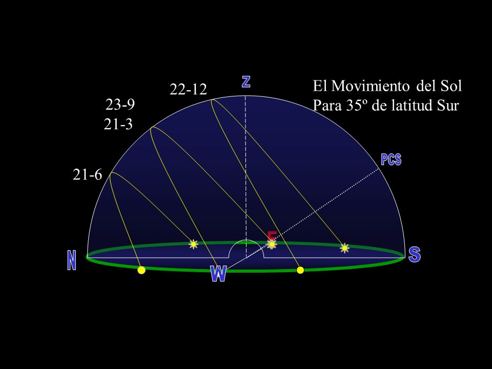 Z PCS E S N W El Movimiento del Sol 22-12 Para 35º de latitud Sur 23-9
