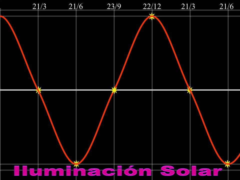 21/3 21/6 23/9 22/12 21/3 21/6 Iluminación Solar