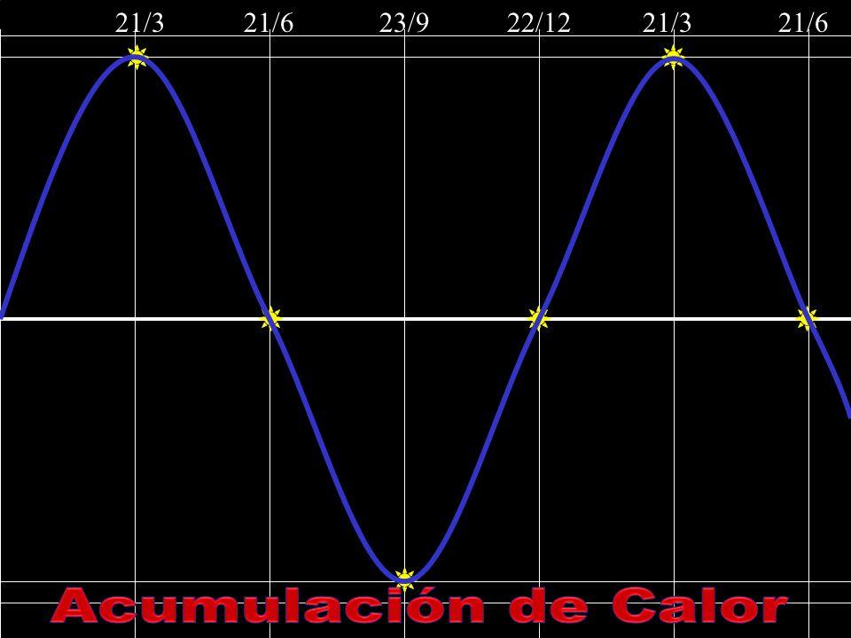 21/3 21/6 23/9 22/12 21/3 21/6 Acumulación de Calor.