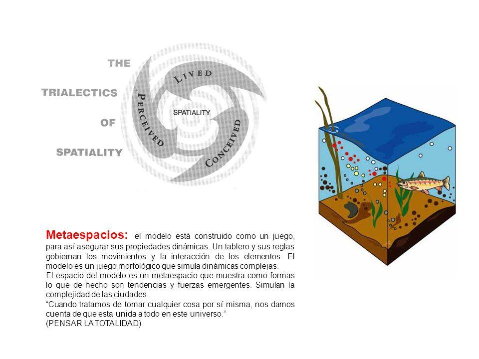 Metaespacios: el modelo está construido como un juego, para así asegurar sus propiedades dinámicas. Un tablero y sus reglas gobiernan los movimientos y la interacción de los elementos. El modelo es un juego morfológico que simula dinámicas complejas.