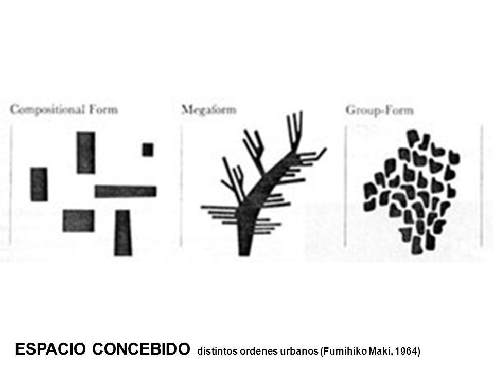 ESPACIO CONCEBIDO distintos ordenes urbanos (Fumihiko Maki, 1964)