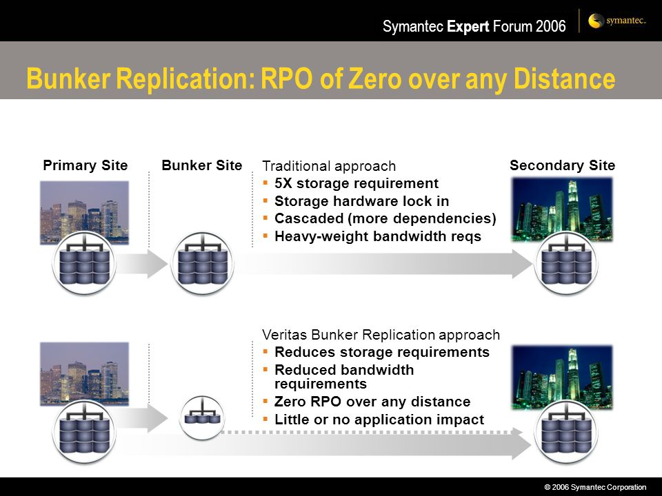 Bunker Replication: RPO of Zero over any Distance