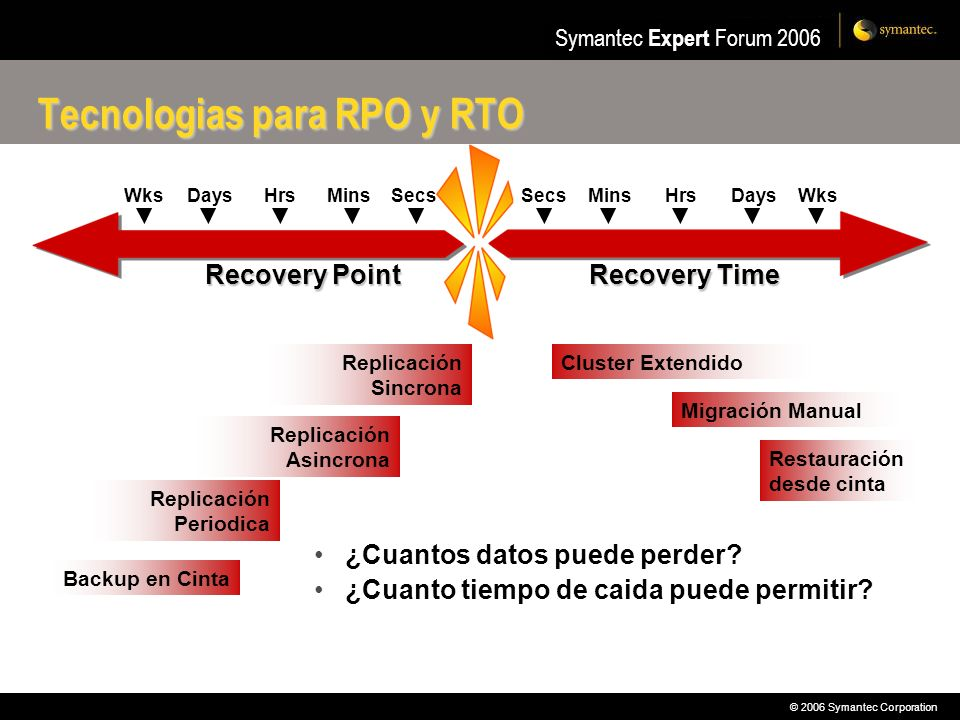 Tecnologias para RPO y RTO