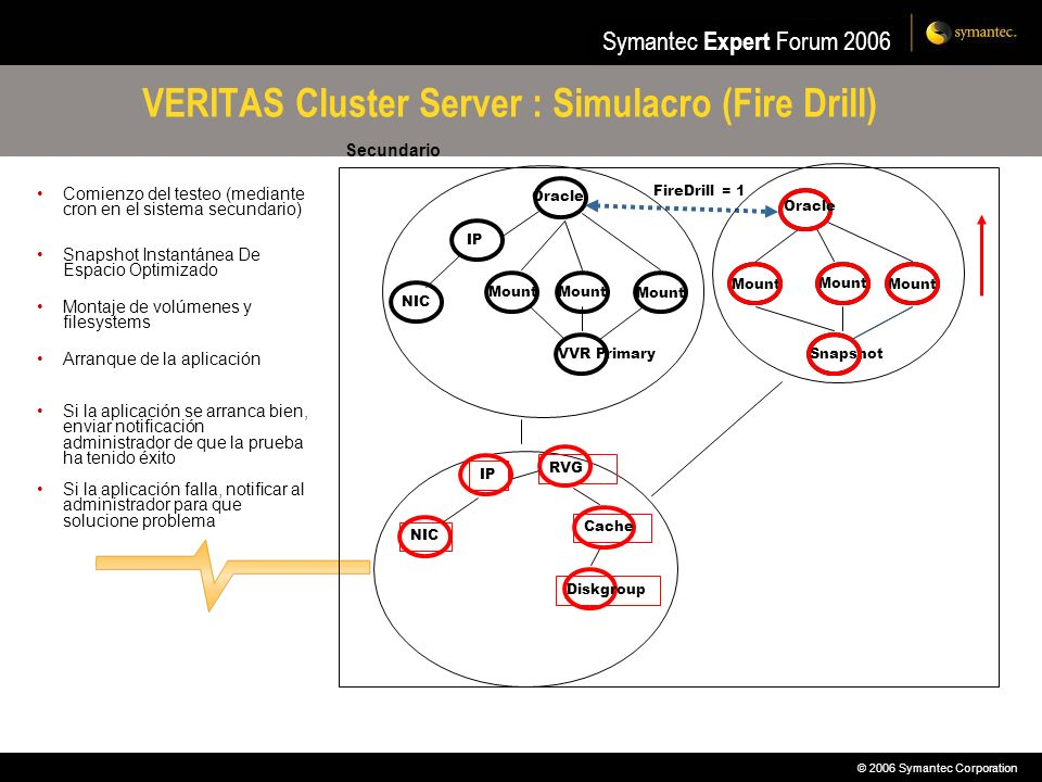 VERITAS Cluster Server : Simulacro (Fire Drill)