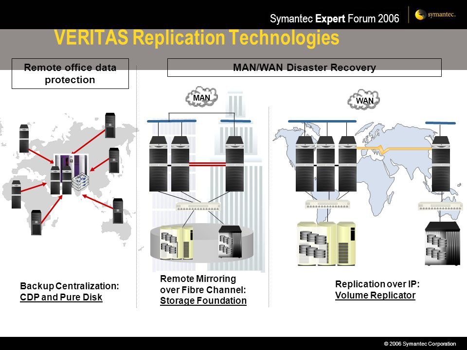 VERITAS Replication Technologies