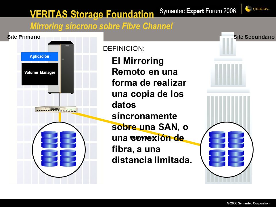 VERITAS Storage Foundation Mirroring síncrono sobre Fibre Channel