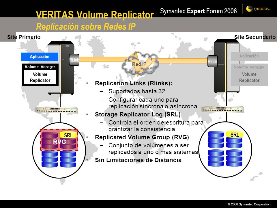 VERITAS Volume Replicator Replicación sobre Redes IP