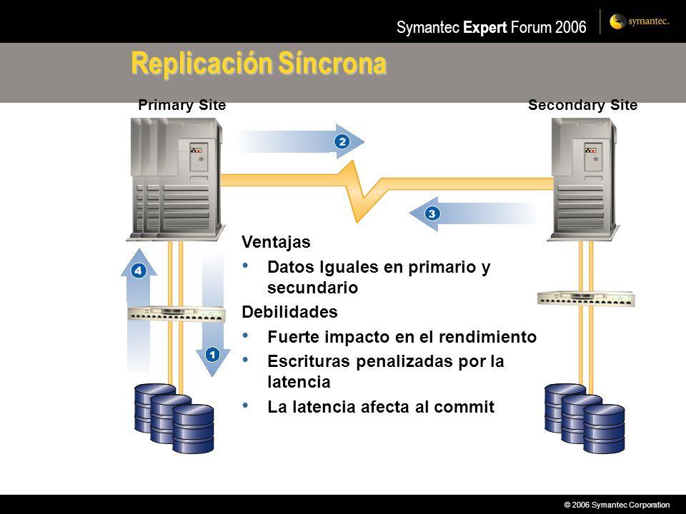 Replicación Síncrona Ventajas Datos Iguales en primario y secundario