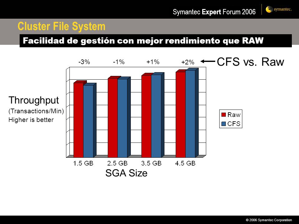 Cluster File System CFS vs. Raw Throughput SGA Size