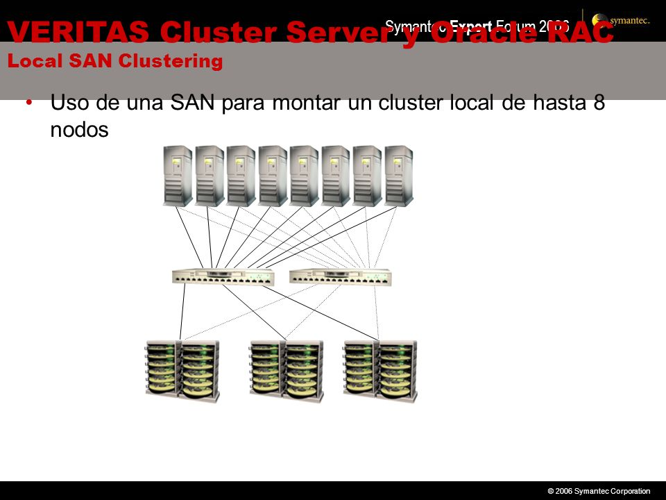 VERITAS Cluster Server y Oracle RAC Local SAN Clustering