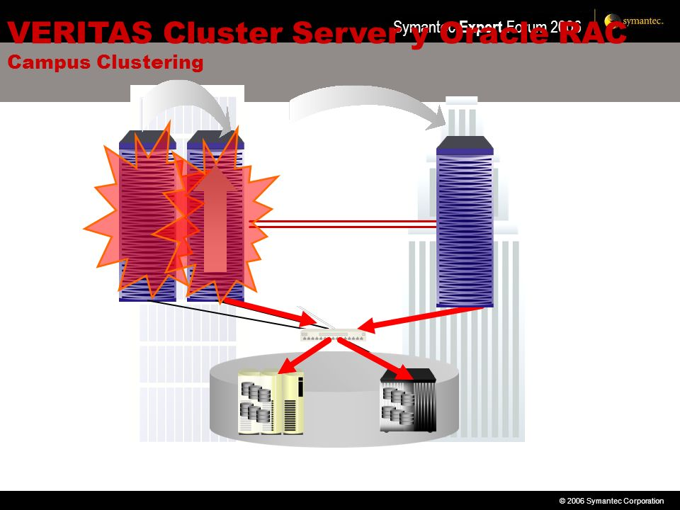 VERITAS Cluster Server y Oracle RAC Campus Clustering