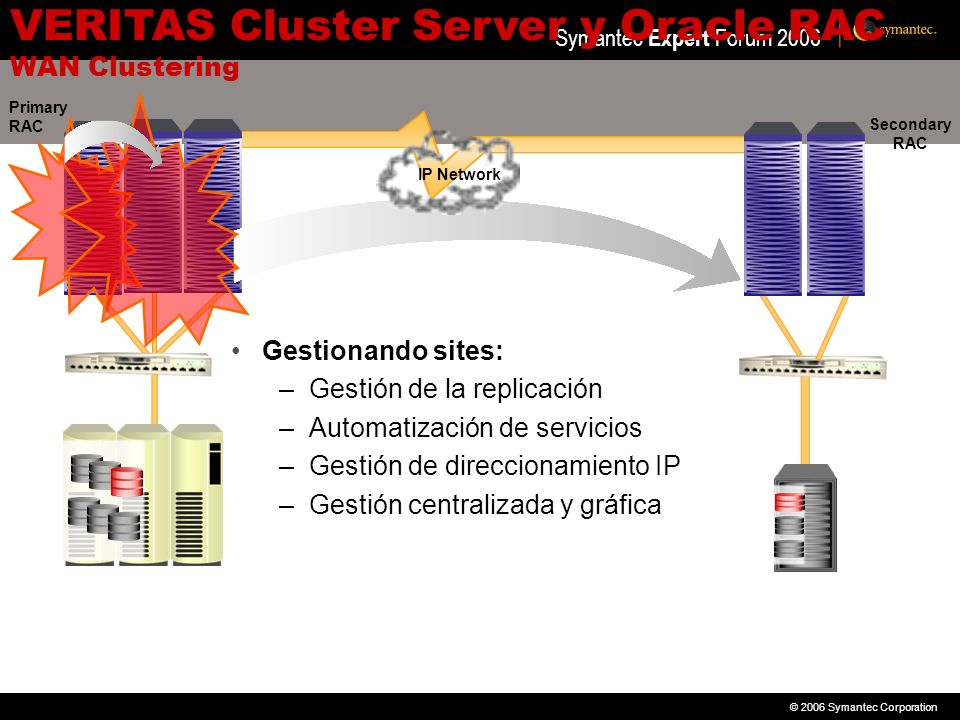 VERITAS Cluster Server y Oracle RAC WAN Clustering
