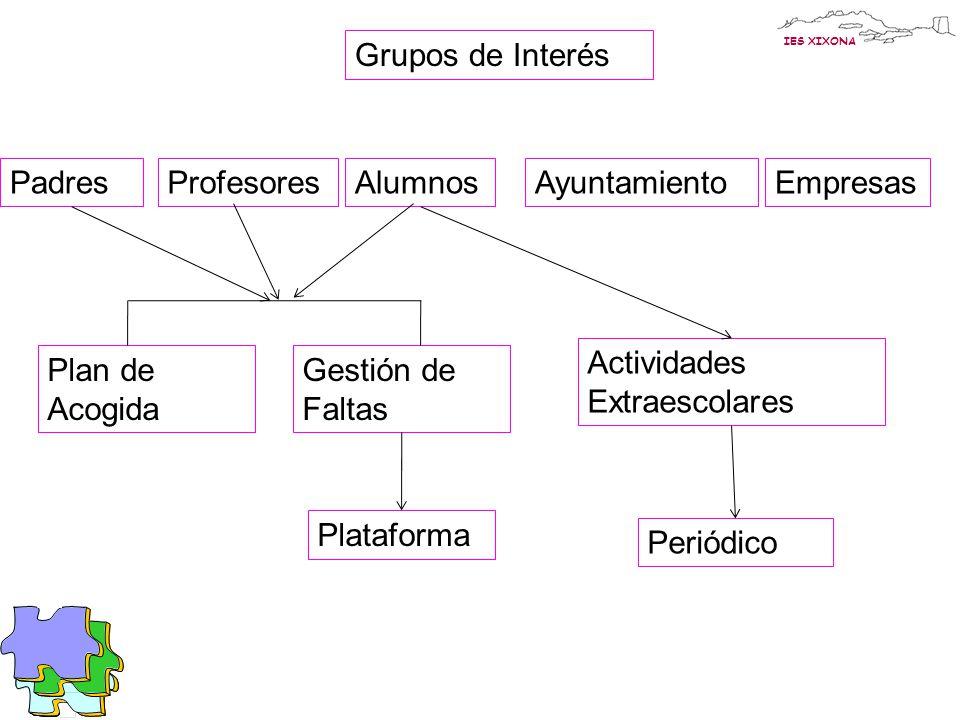 Grupos de Interés Padres. Profesores. Alumnos. Ayuntamiento. Empresas. Actividades Extraescolares.