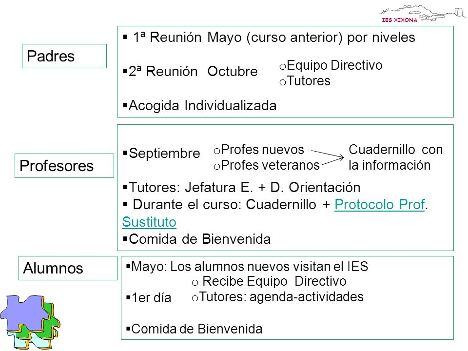 Padres Profesores Alumnos 1ª Reunión Mayo (curso anterior) por niveles