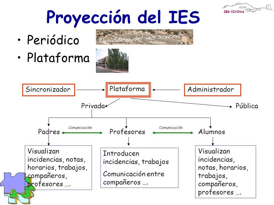 Proyección del IES Periódico Plataforma Sincronizador Pública Privada