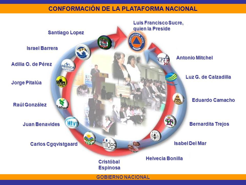 CONFORMACIÓN DE LA PLATAFORMA NACIONAL
