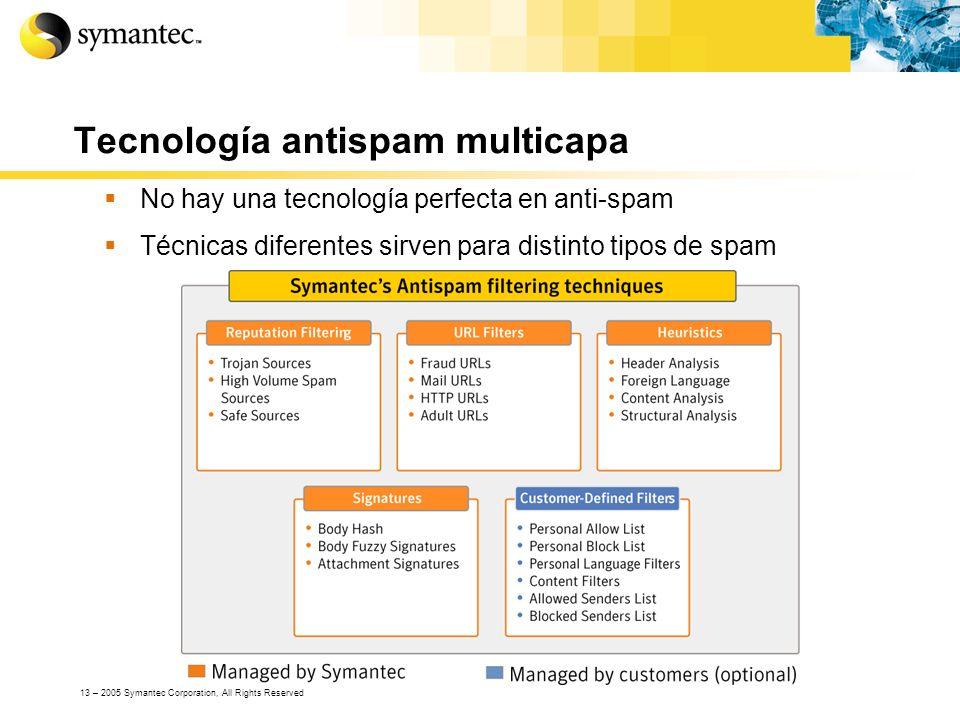 Tecnología antispam multicapa