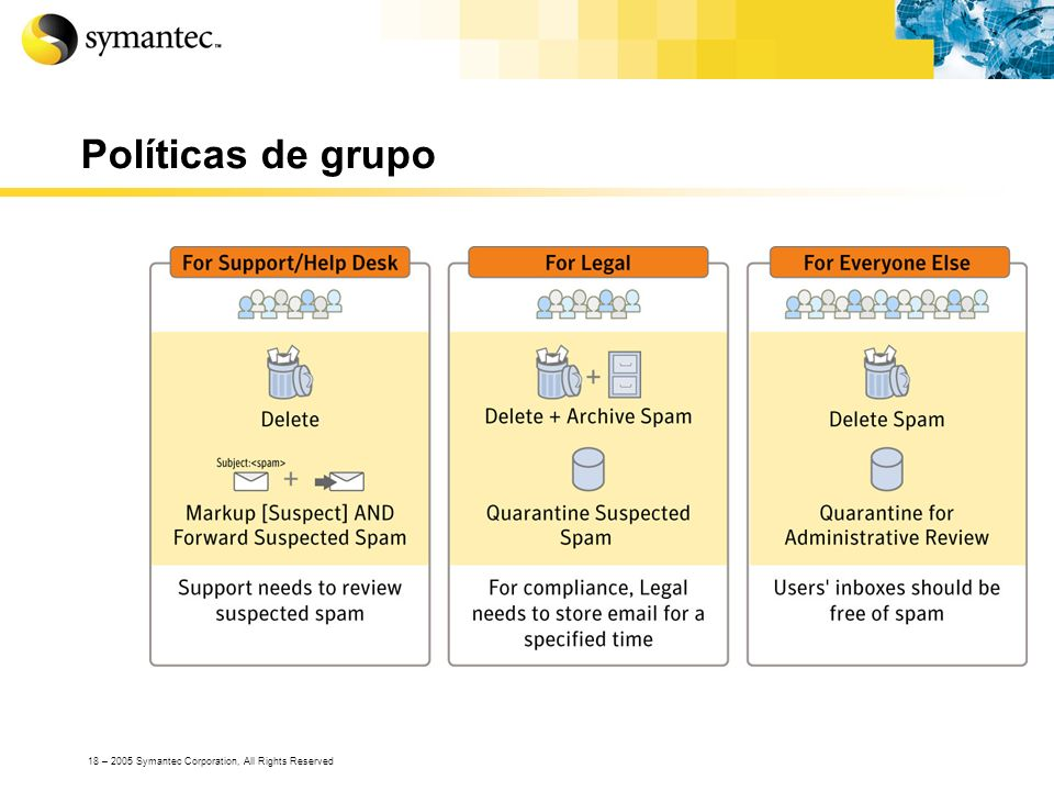 Políticas de grupoGroup policies refer to the ability to treat different sets of users in different ways.