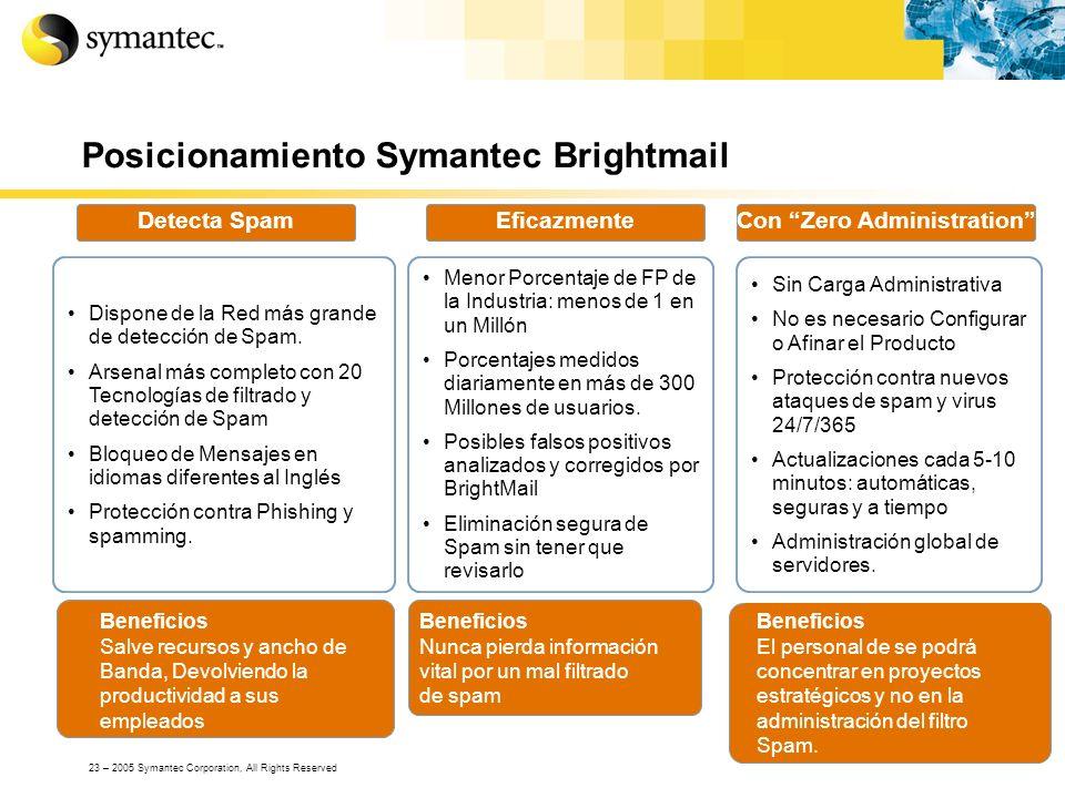 Posicionamiento Symantec Brightmail