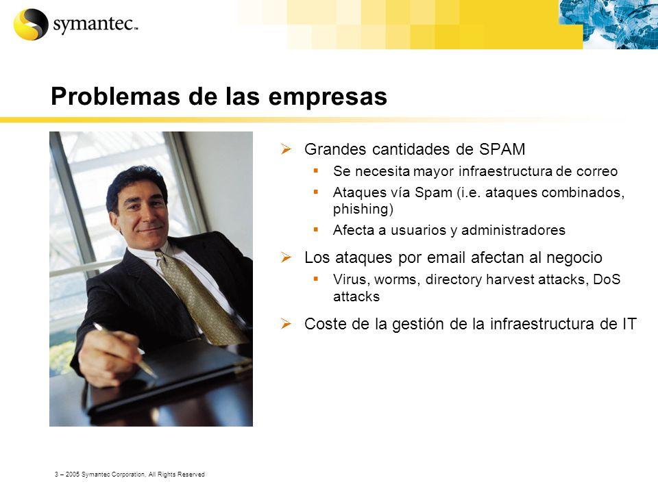 Problemas de las empresas