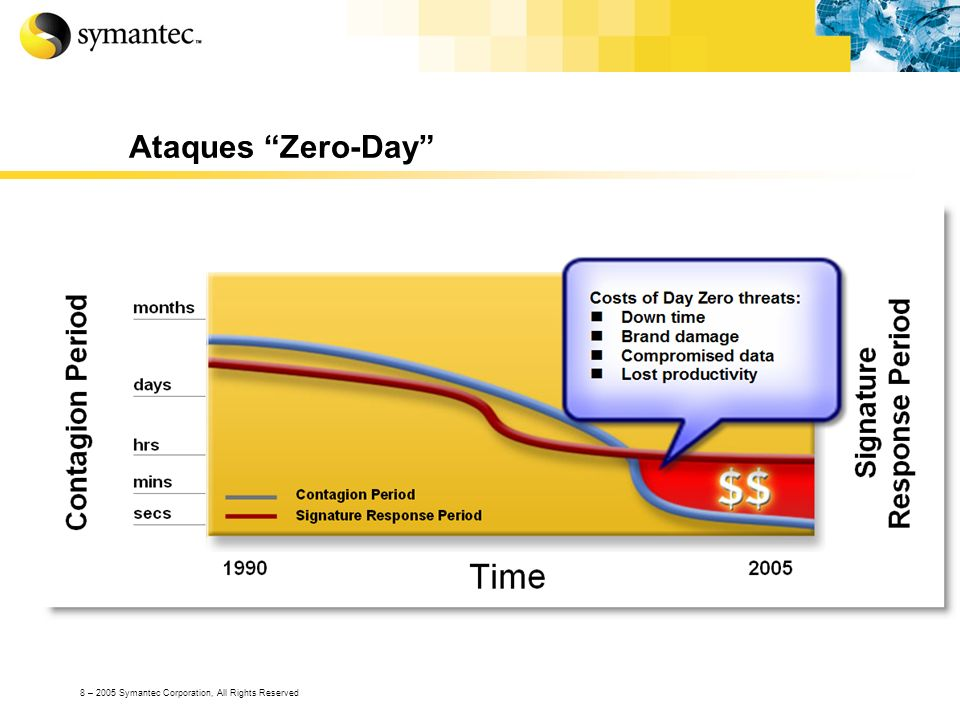 Ataques Zero-Day