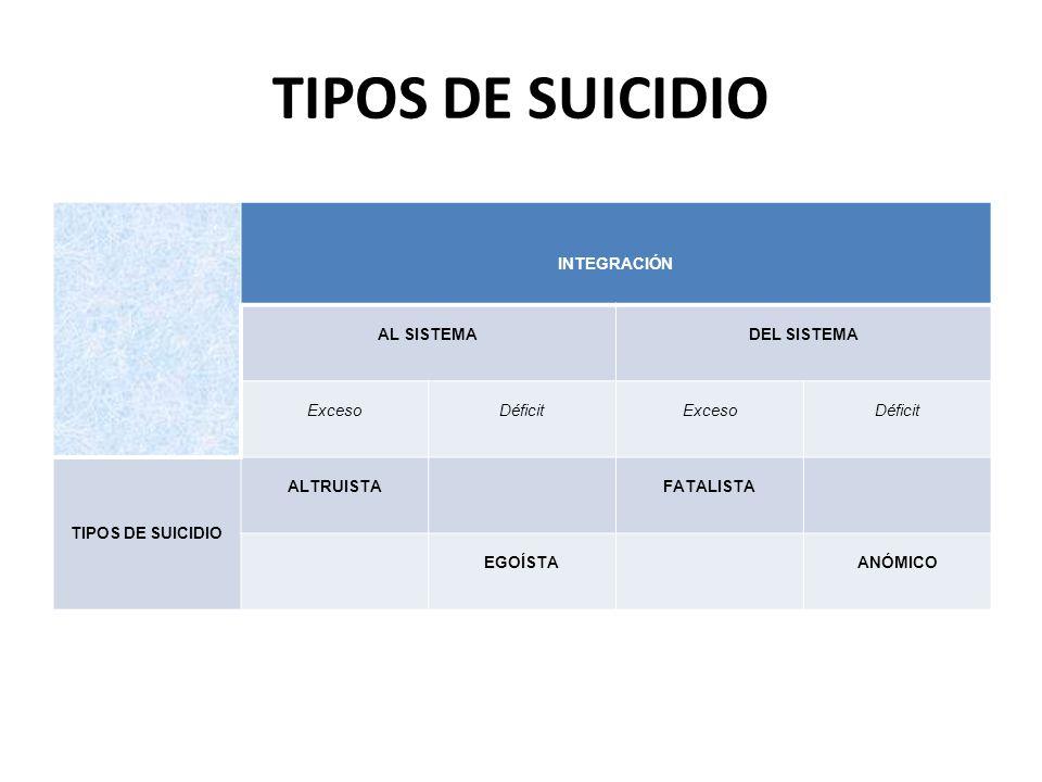 TIPOS DE SUICIDIO INTEGRACIÓN AL SISTEMA DEL SISTEMA Exceso Déficit