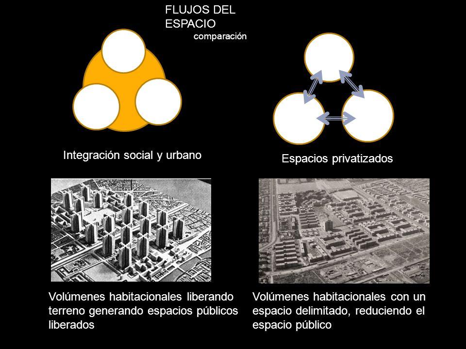 Integración social y urbano Espacios privatizados