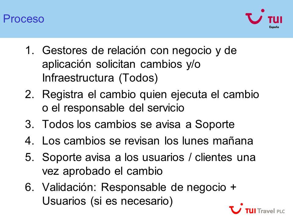 Proceso Gestores de relación con negocio y de aplicación solicitan cambios y/o Infraestructura (Todos)