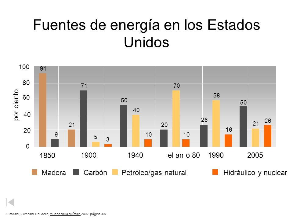 Fuentes de energía en los Estados Unidos