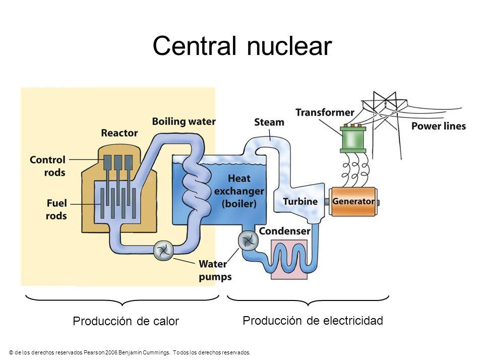 Central nuclear Producción de calor Producción de electricidad