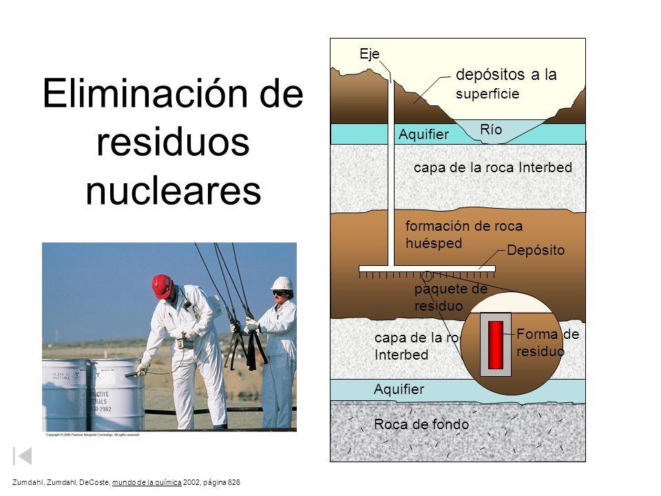 Eliminación de residuos nucleares
