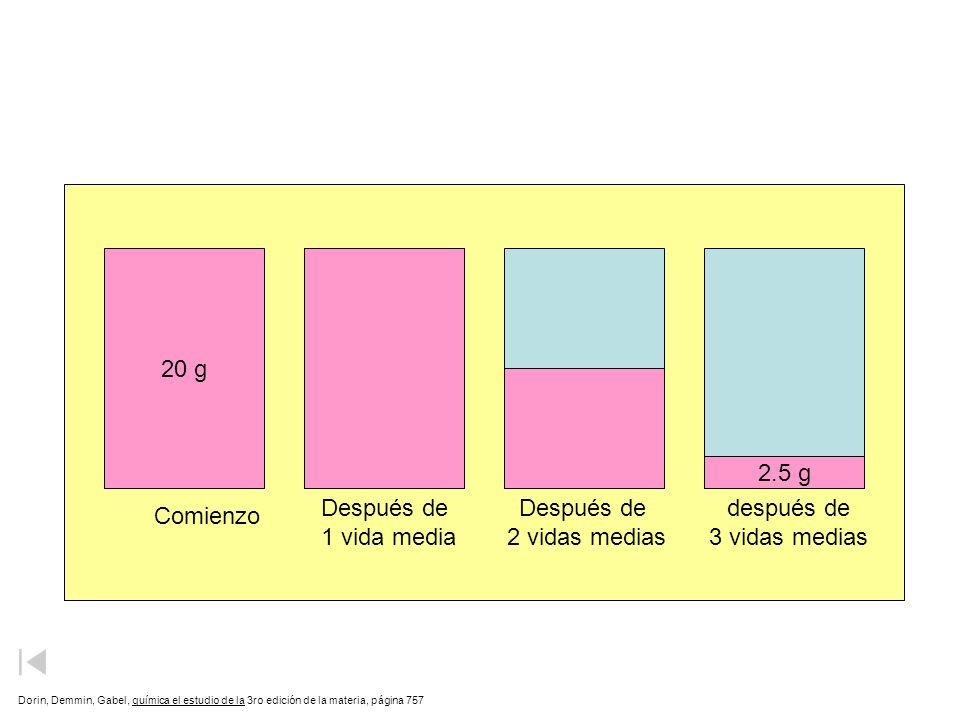 Vida Media 20 g 10 g 5 g 2.5 g Después de 1 vida media Después de
