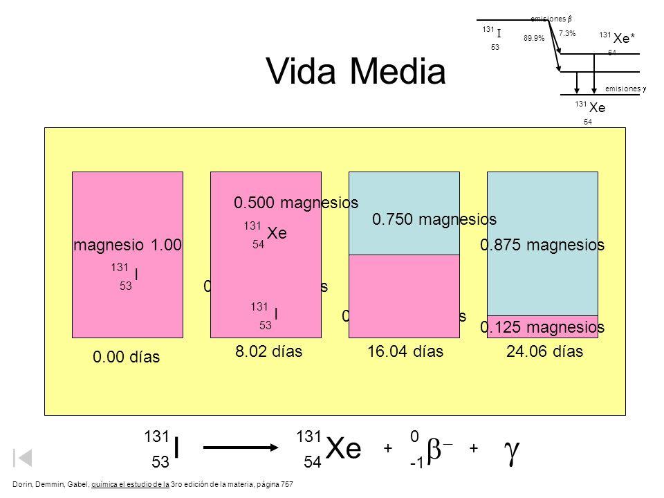 Vida Media g I Xe b- 53 54 magnesio 1.00 0.875 magnesios