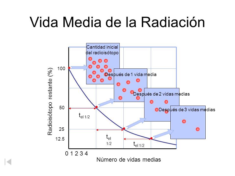 Vida Media de la Radiación