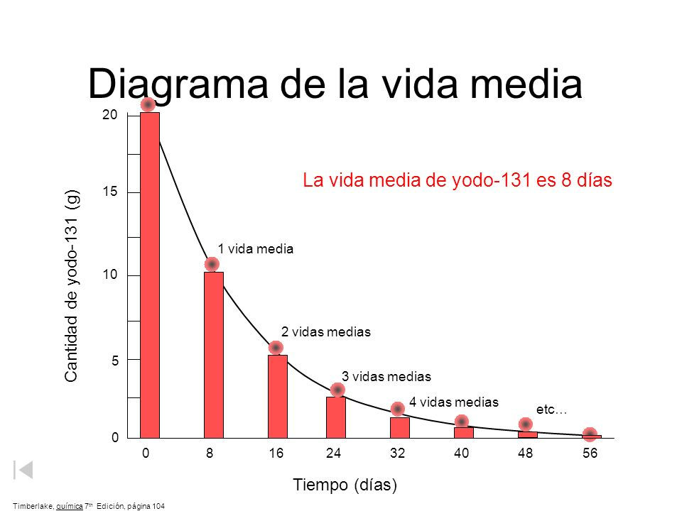 Diagrama de la vida media