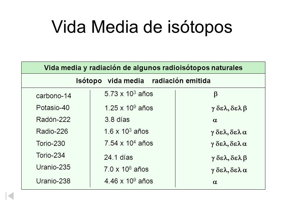 Vida Media de isótopos Vida media y radiación de algunos radioisótopos naturales. Isótopo vida media radiación emitida.