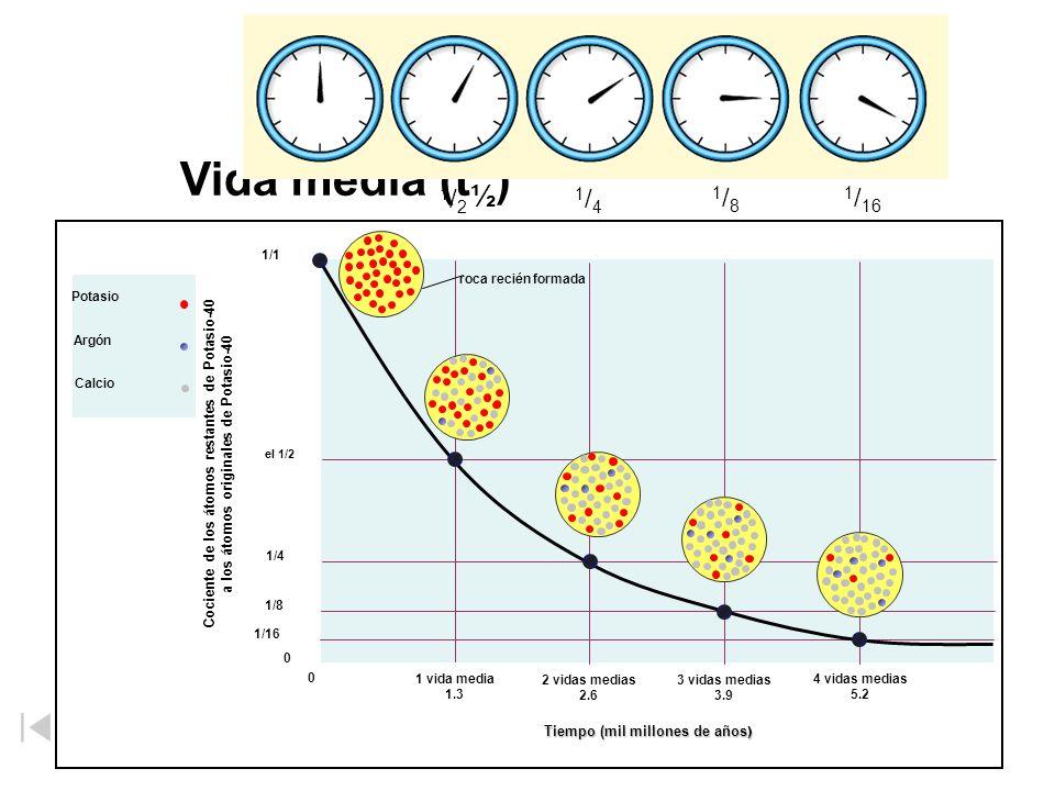 a los átomos originales de Potasio-40 Tiempo (mil millones de años)