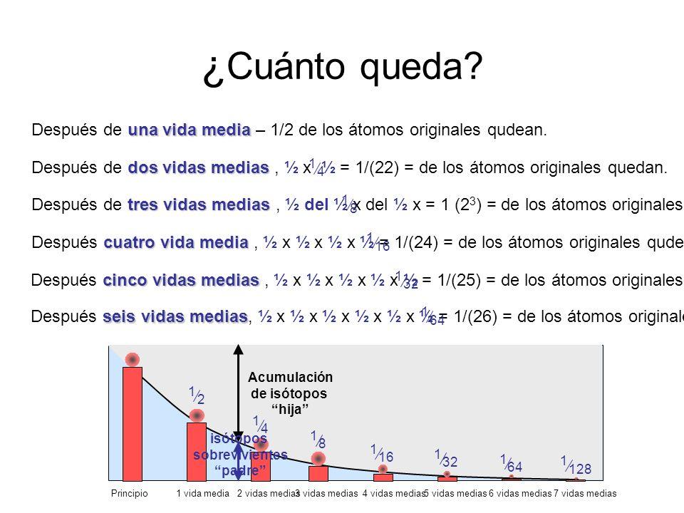 ¿Cuánto queda Después de una vida media – 1/2 de los átomos originales qudean.