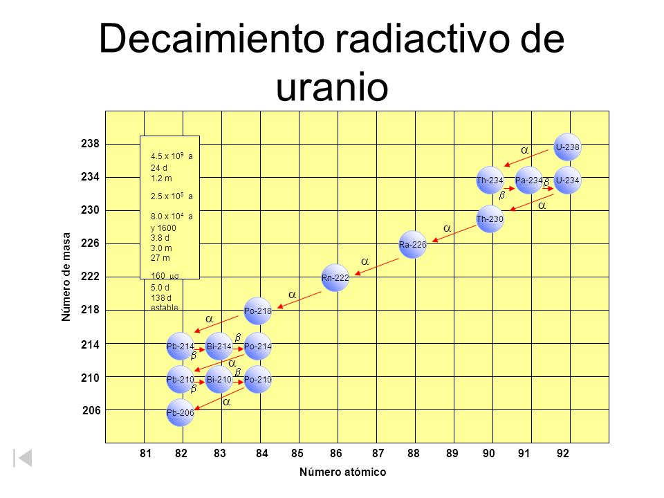 Decaimiento radiactivo de uranio