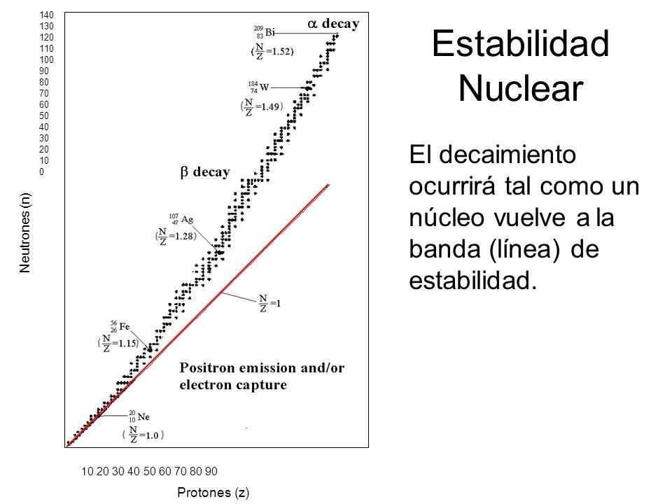 140 130. 120. 110. 100. 90. 80. 70. 60. 50. 40. 30. 20. 10. Estabilidad Nuclear.