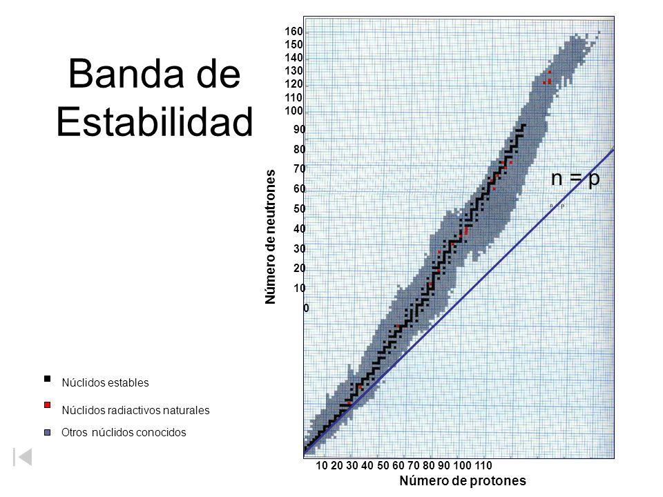 Banda de Estabilidad n = p 90 80 70 60 50 40 30 20 10 0