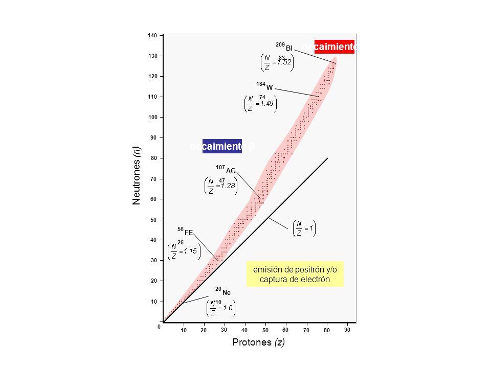 emisión de positrón y/o