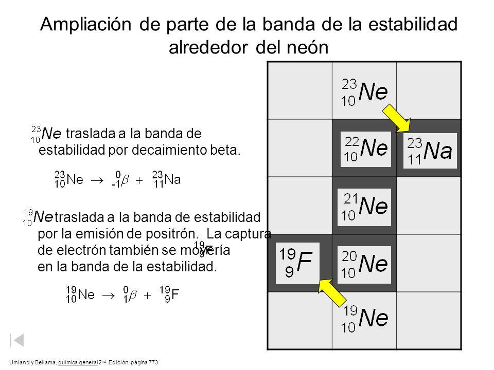 Ampliación de parte de la banda de la estabilidad alrededor del neón