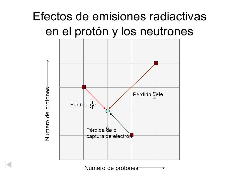 Efectos de emisiones radiactivas en el protón y los neutrones