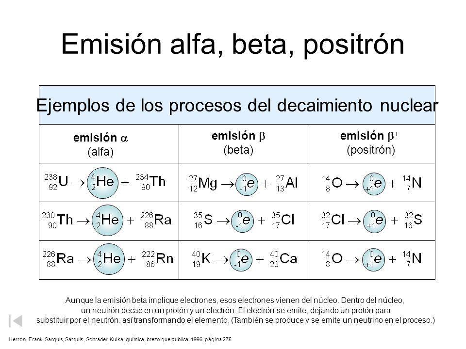 Emisión alfa, beta, positrón