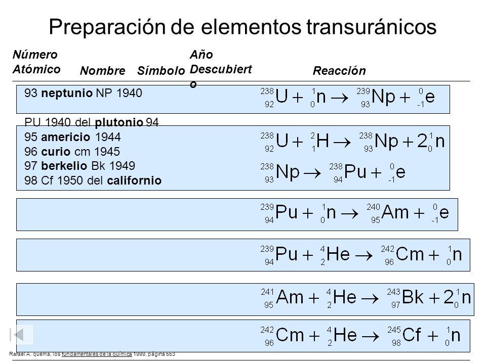 Preparación de elementos transuránicos