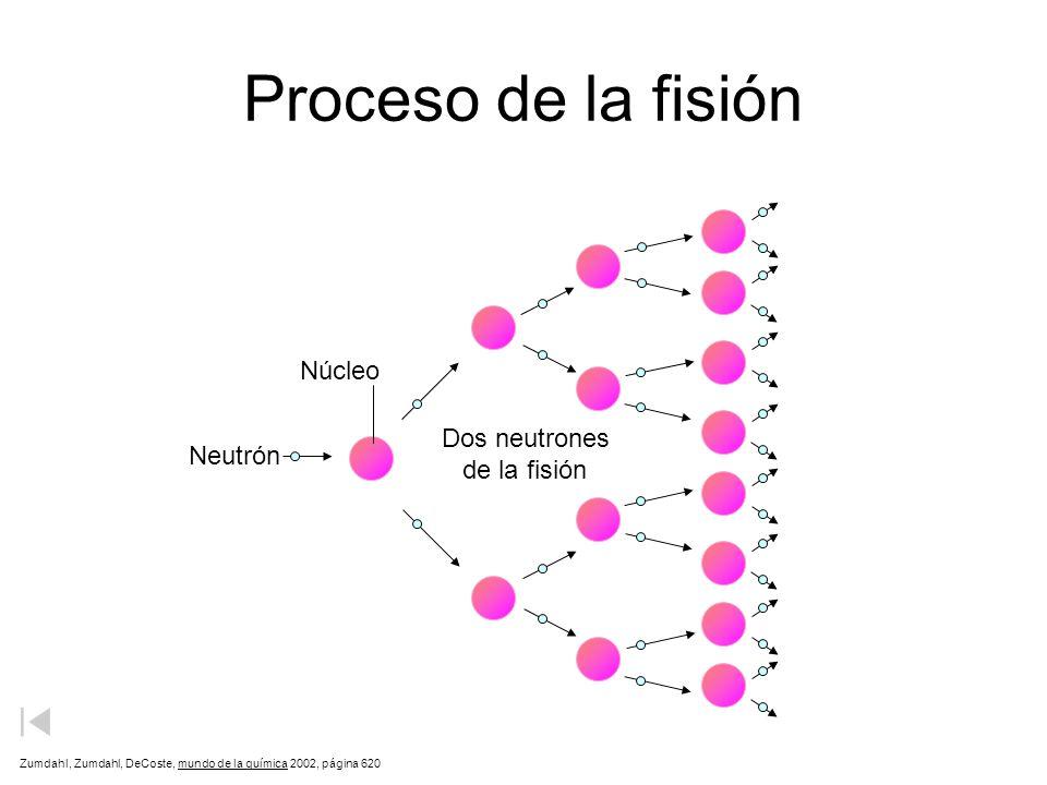 Proceso de la fisión Núcleo Dos neutrones Neutrón de la fisión