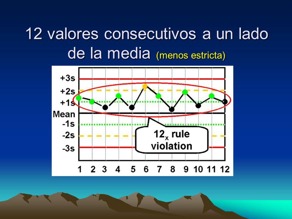 12 valores consecutivos a un lado de la media (menos estricta)
